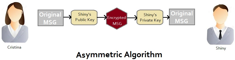 asymmetric Algorithm in Encription for digital headend