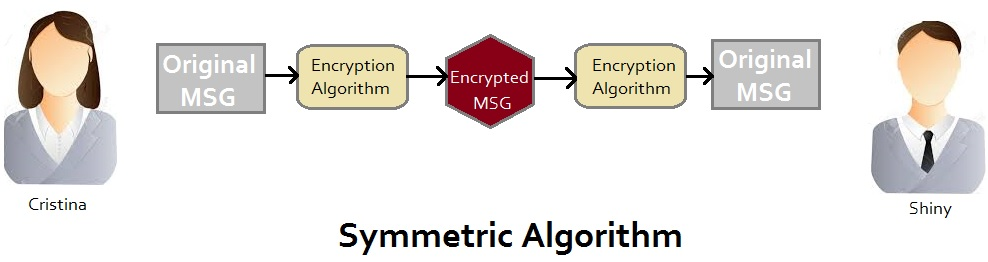 symmetric Algorithm in Encription for digital headend