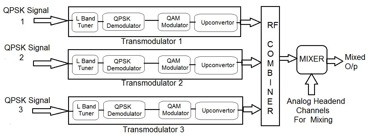 Transmodulators for digital headend system