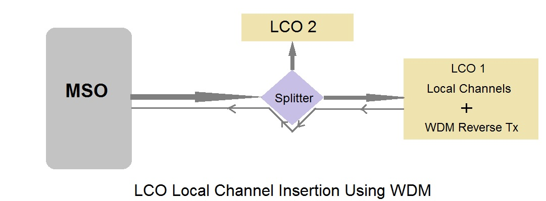 lco local channel insertion