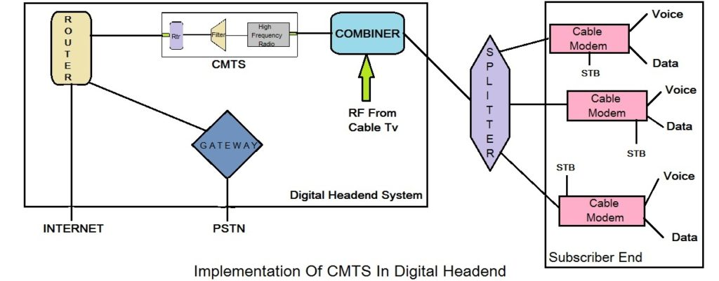 cmts implementation IN digital headend system CMTS Architecture