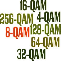 comparision of 4 qam 64 qam 256 qam