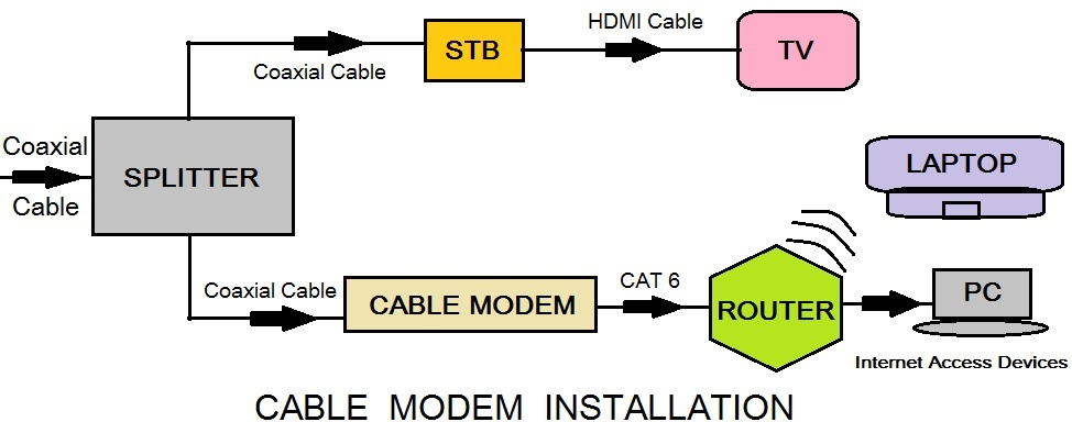 CABLE MODEM working
