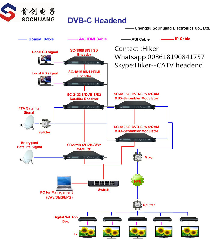 diagram of dvb-c system