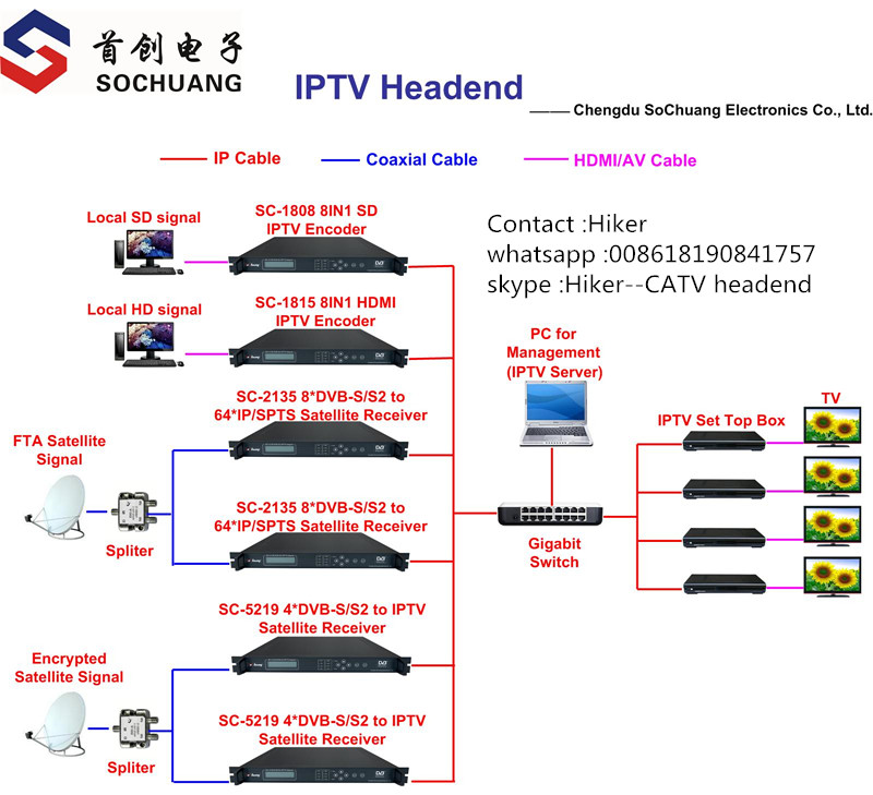 diagram of IPTV system