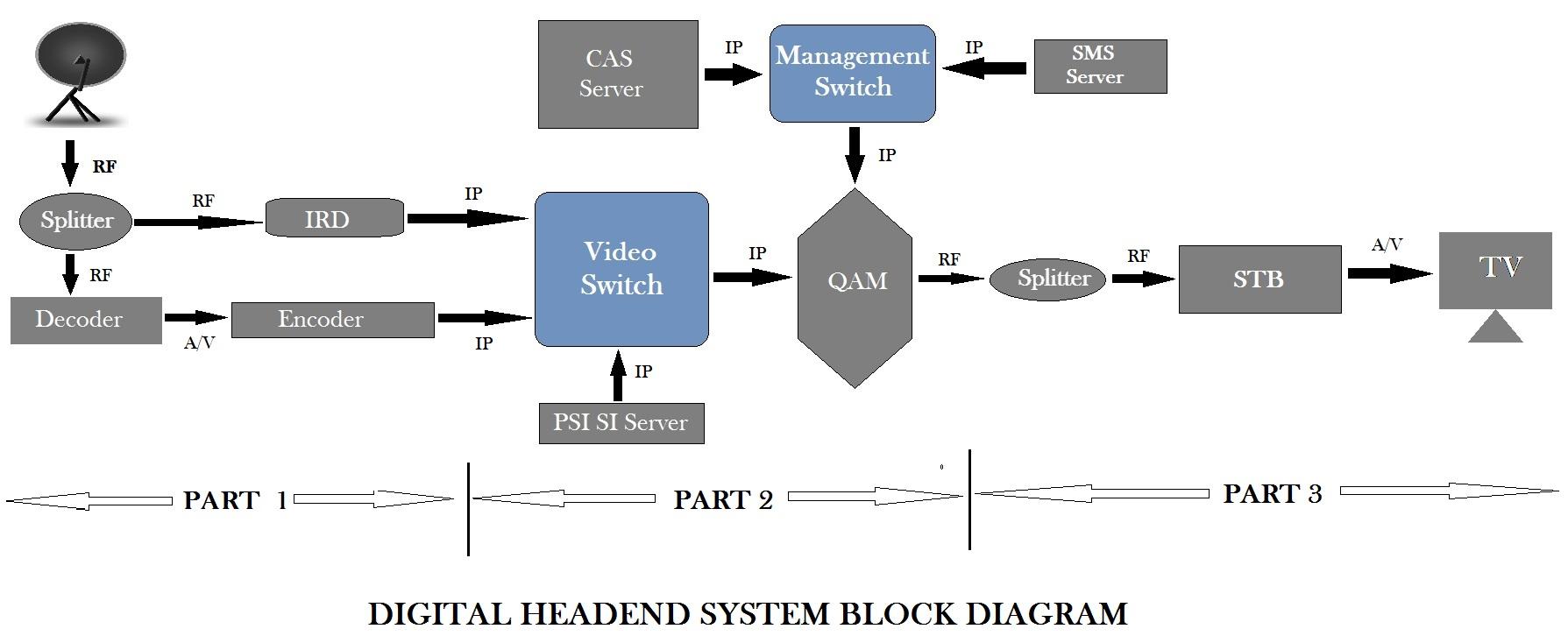 Digital Headend Block Diagram reasons of freezing headend