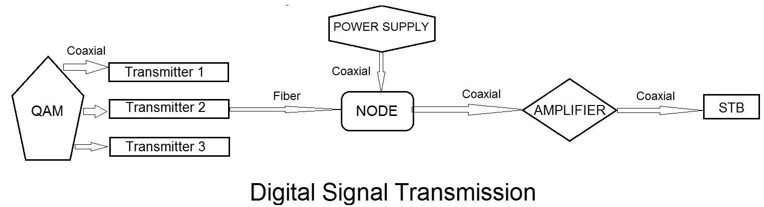 Digital Signal Transmission architecture