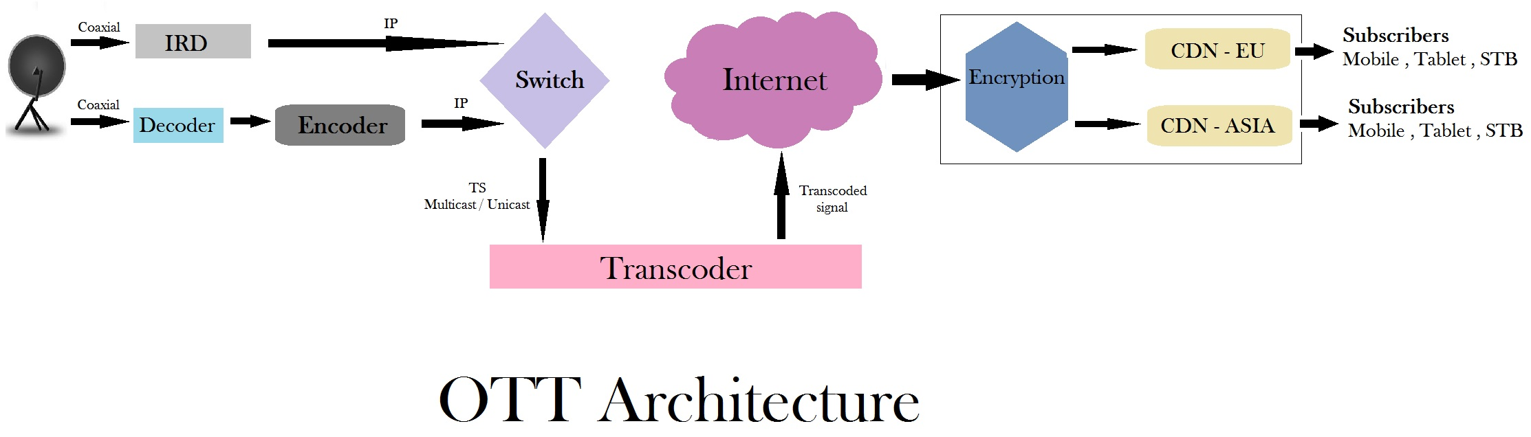 over the top or ott architecture