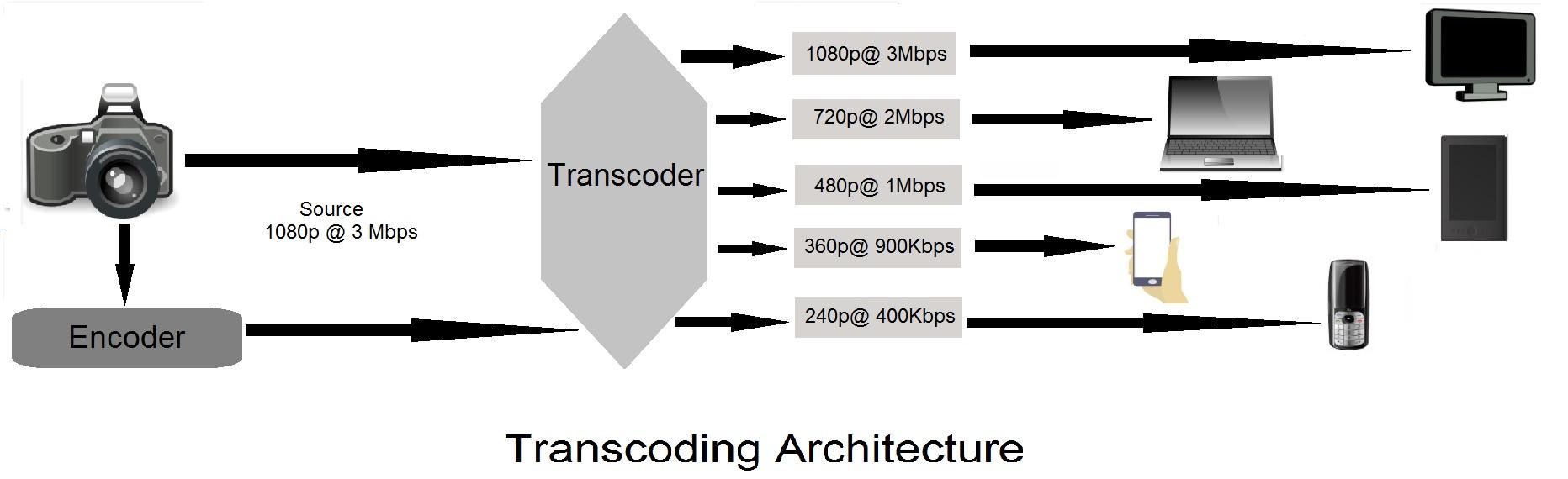 transcoding architecture