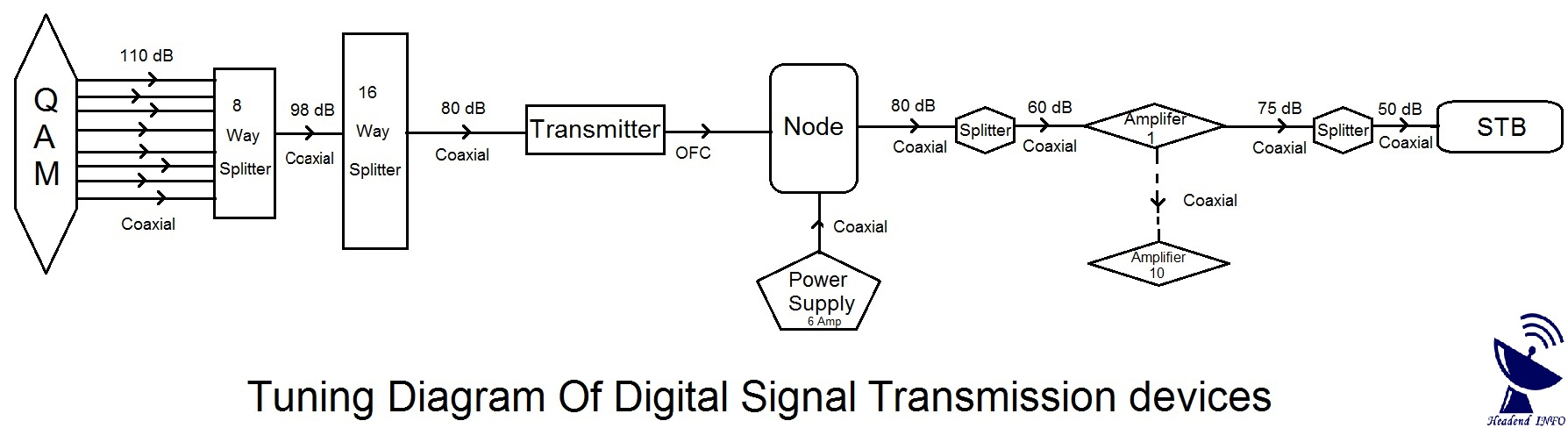 Tuning Of Digital Signal Transmission Devices