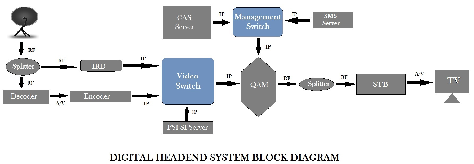 Dth Tv Diagram Mastering Wiring For Cable What Is Digital Headend Or System Rh Headendinfo Com Broadcast Television Network Direct