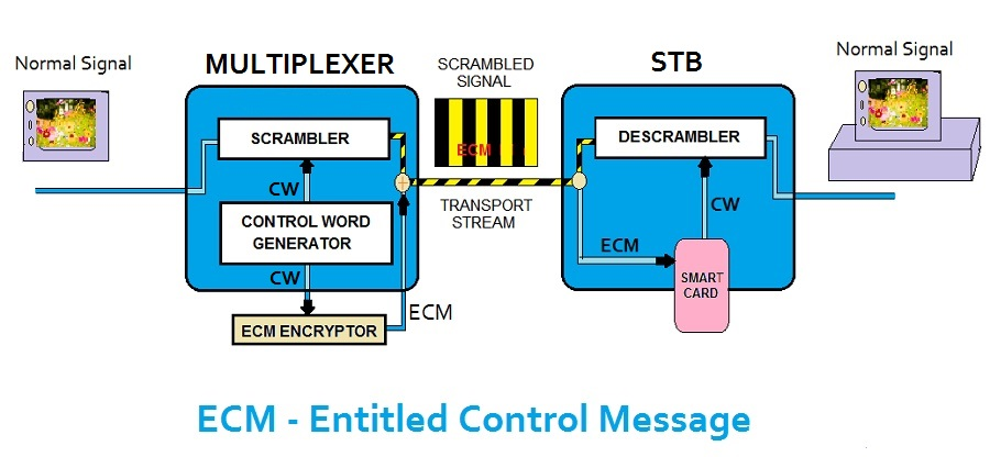 ecm entitled control message CA SYSTEM