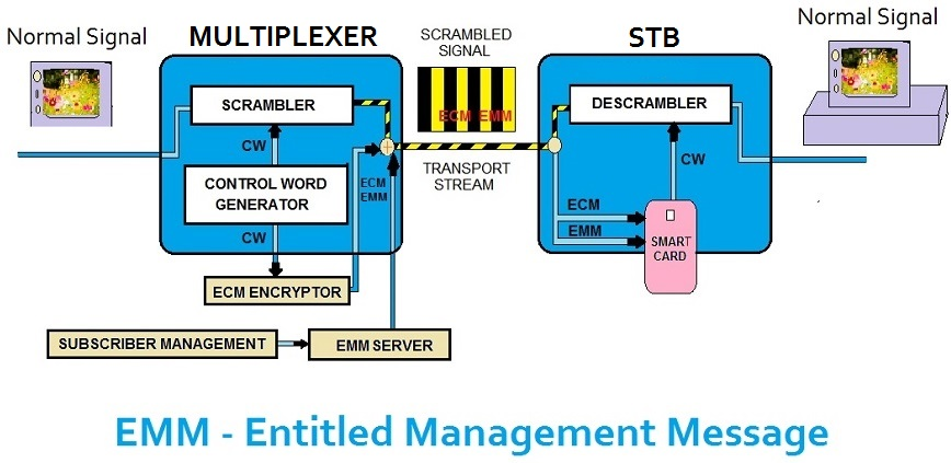 emm entitled management message ca systems