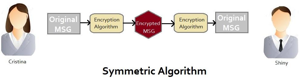 symmetric Algorithm in Encription for digital headend