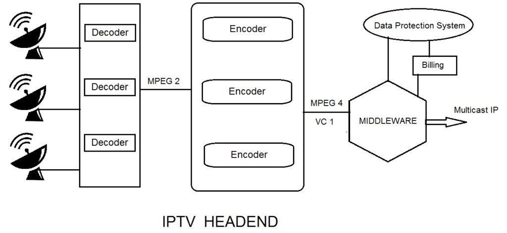 iptv headend and iptv transmission technique
