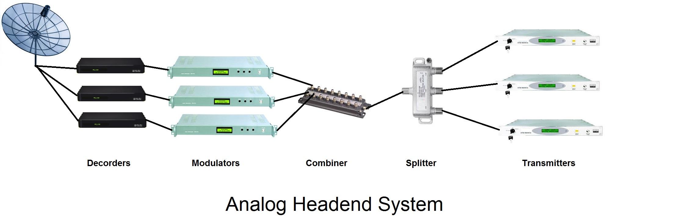 analog headend system