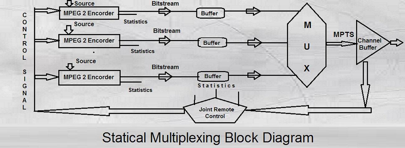 Astounding Statical Multiplexing For Digital Headend System Wiring Database Rimengelartorg