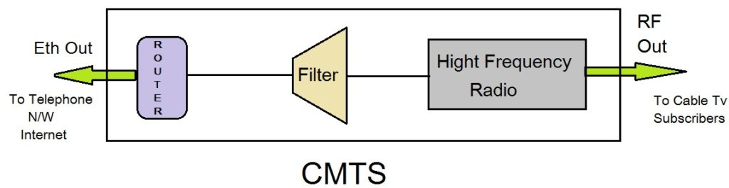 CMTS Architecture