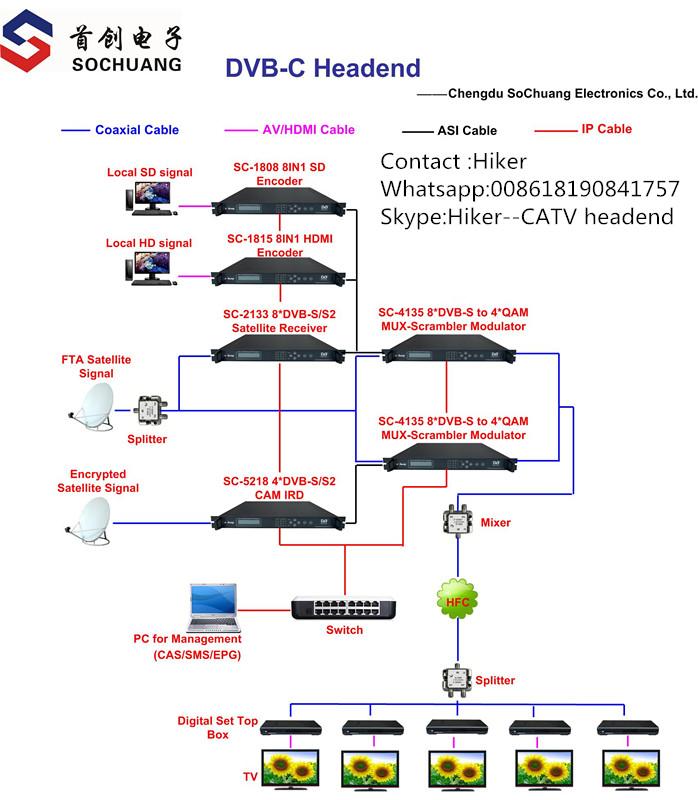 diagram of dvb-c system