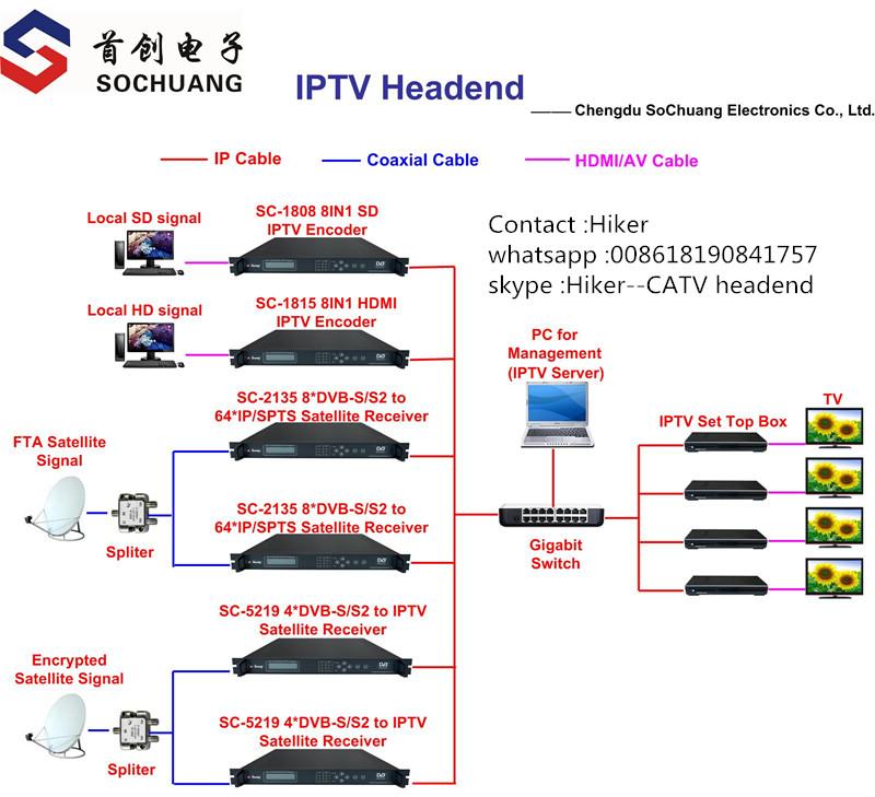 diagram of IPTV system