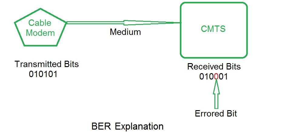 BER explanation