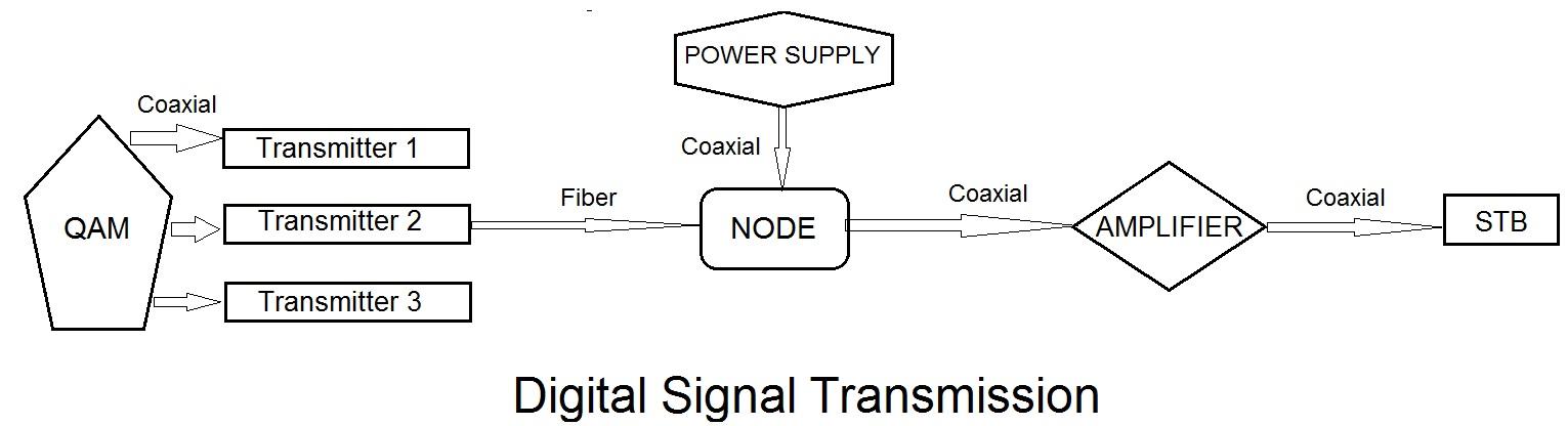 Digital Signal Transmission architecture