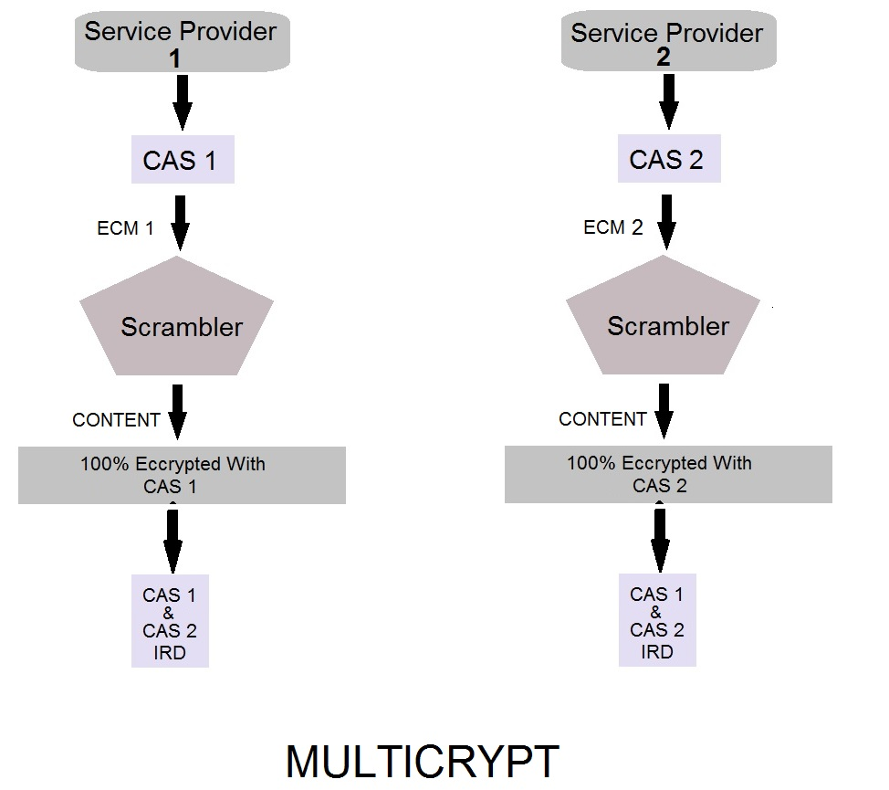 MULTICRYPT SYSTEM
