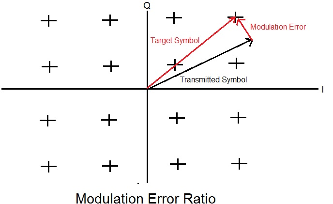 modulation error ratio mer