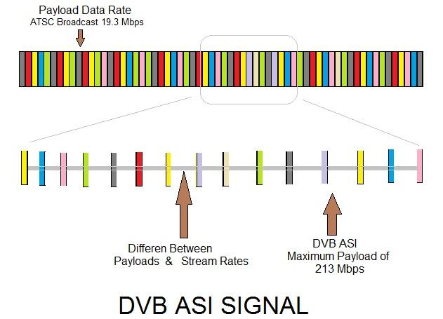DVB ASI SIGNAL