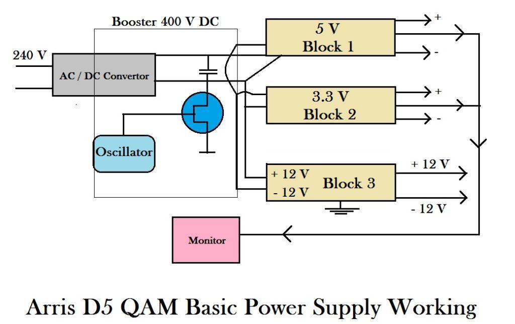 Arris D5 QAM Power Supply working