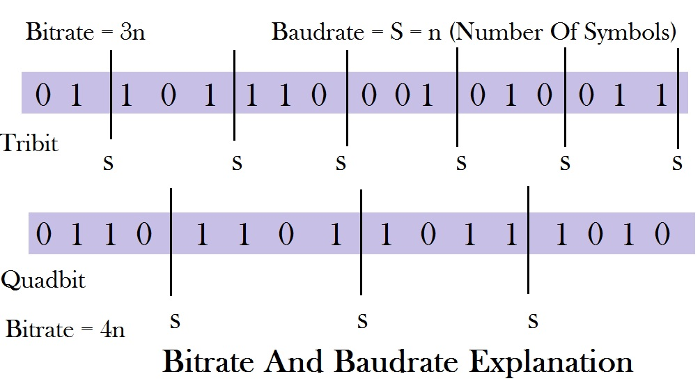 Difference Between Bitrate And Baudrate