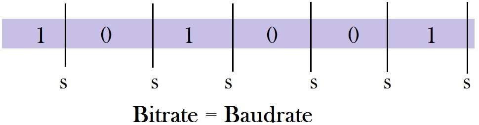 bitrate equal to baudrate