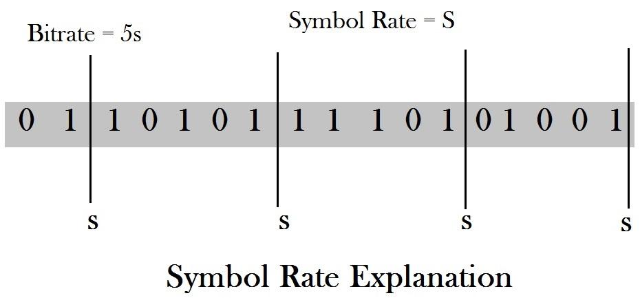 symbol rate explanation